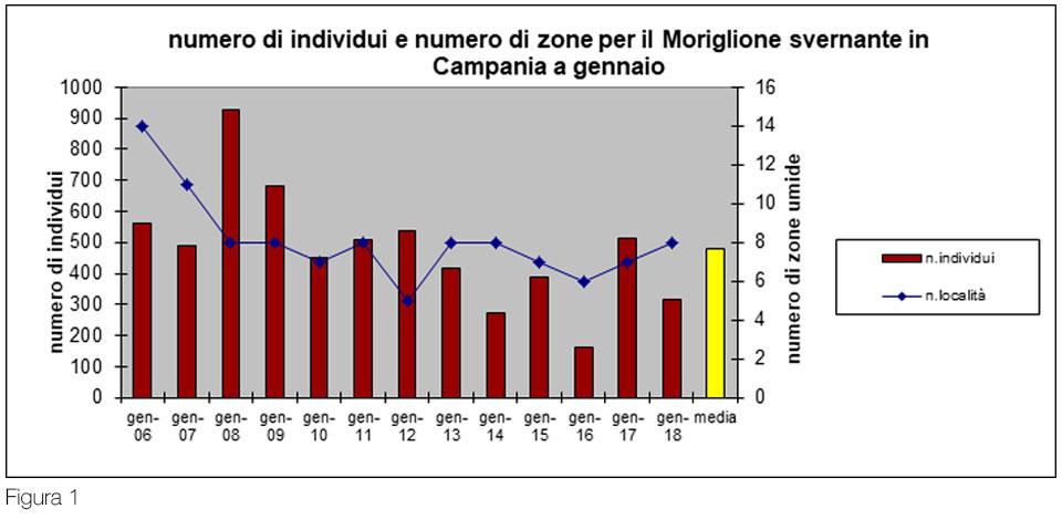 Figura_1_Moriglione_Fraissinet_esclusione_calendario_venatorio_campano